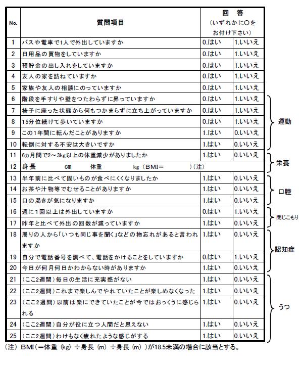 図1:厚生労働省の介護予防のための生活機能評価に関するマニュアル(改訂版)にある基本チェックリスト