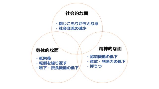 図3:フレイルは身体的側面、精神的側面、社会的側面が相互に影響していることを示す図