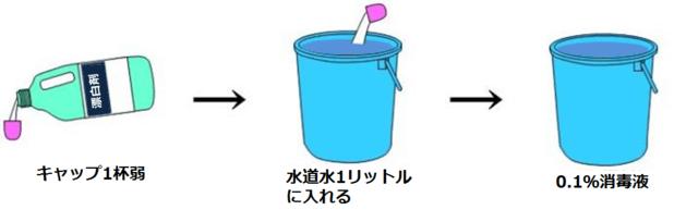 ハイター 作り方 液 消毒 の