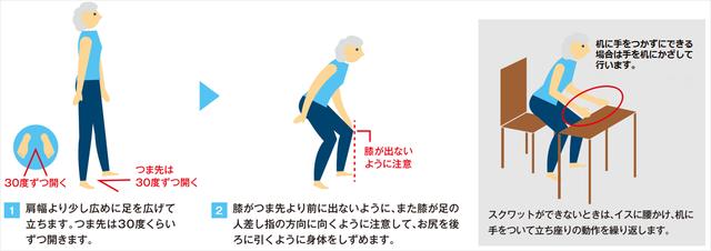 図3:ロコトレ「スクワット」の手順を示す図。肩幅より少し広めに足を広げて立ちつま先を30度くらいずつ開きます。膝を足の人差し指の方向に向け、つま先より前に出ないようお尻を後ろに引くように身体を沈めます。スクワットができない時は椅子に腰かけ机に手をついて立ち座りの動作を繰り返します。