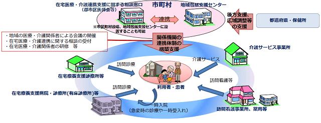 図1:在宅医療・介護連携推進事業では市区町村が中心となって、地域の医師会等と緊密に連携しながら、地域の関係機関の連携体制の構築を推進していることを表現している図。