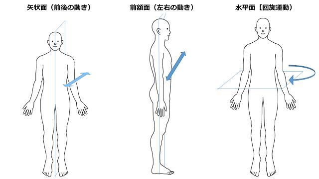 「前額面 矢状面 水平面 動き」の画像検索結果