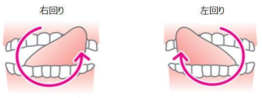 図2:口腔機能や嚥下機能の維持・向上のための唇の体操の方法を表す図。