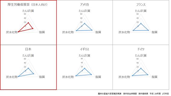 図:理想的なエネルギー産生栄養素バランス 先進国との比較を示す。