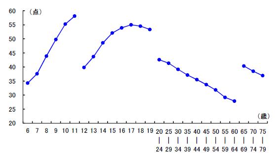 グラフ1:男子の新体力テストの合計点の変化を示すグラフ。20歳以降は加齢と共に緩やかに低下する傾向を示す
