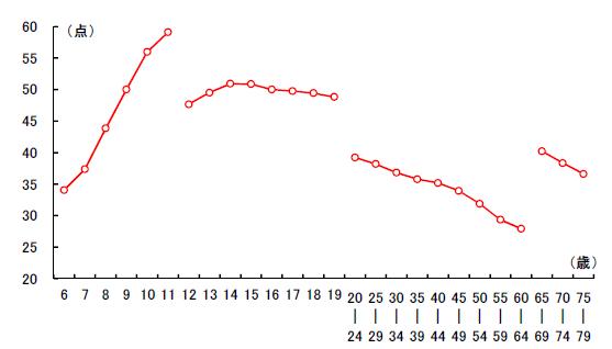 グラフ2:女子の新体力テストの合計点の変化を示すグラフ。20歳以降は加齢と共に緩やかに低下する傾向を示す
