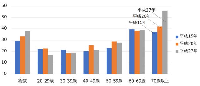 https://www.tyojyu.or.jp/net/kenkou-tyoju/imgs/graph2_undou-shukan.png