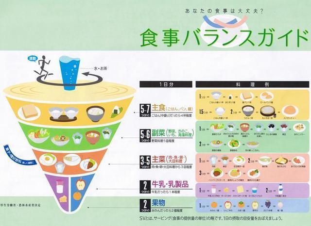 イラスト:厚生労働省と農林水産省が策定した食事バランスガイド。日本人の1日に「何を」「どれだけ」食べたらよいかのバランスをコマに見立てて分かりやすくしている。