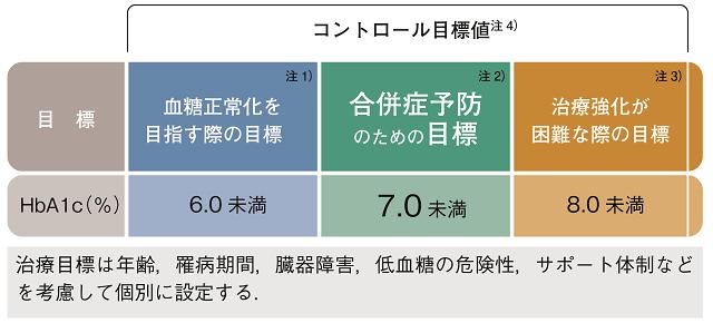 2019 基準 値 ヘモグロビン a1c
